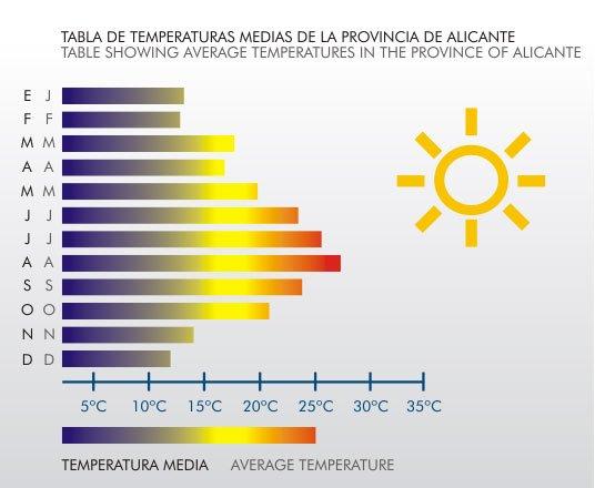 COSTA-BLANCA_Klimatabelle
